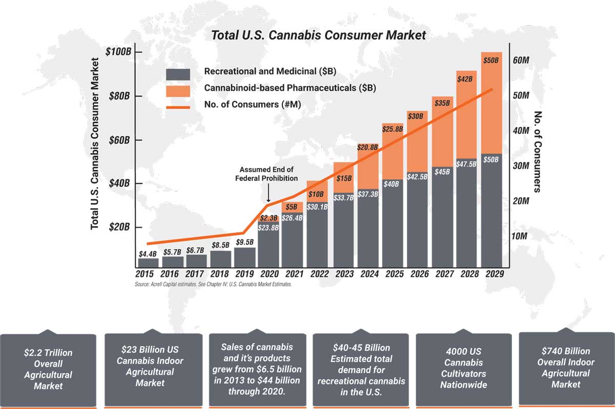Bar chart showing total U.S. cannabis consumer market